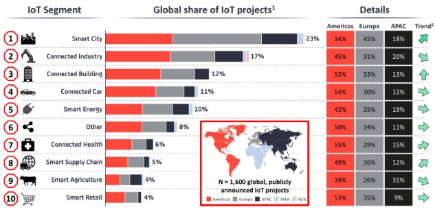 物联网 值得借鉴的国外智慧城市项目的5个关键见解
