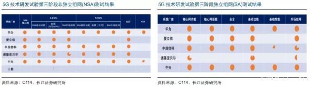 5G时代已经来临:华为/中兴/爱立信/诺基亚四大设备商格局能否持续?