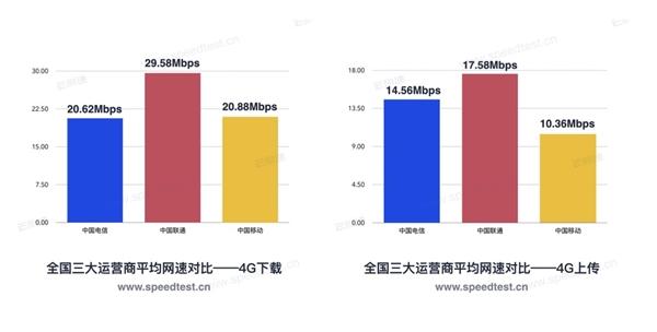 2019年第一季度全国宽带网速报告:移动垫底 电信下载最快