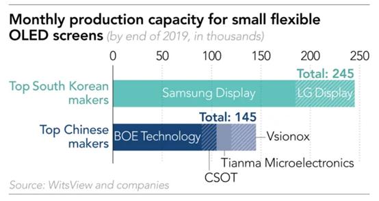 折叠屏大战拉开序幕 中国屏幕制造商向三星LG开火