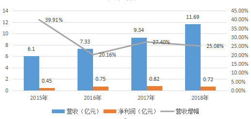 财报之我看:联合光电营收增加,净利润却下滑