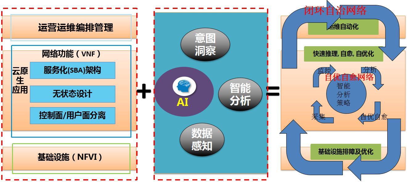 AI+大数据,助力云化网络智能化