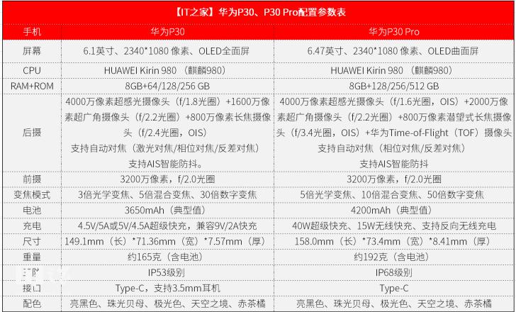 华为P30 Pro图文测评:论暗拍和变焦,能打的一个都没有!