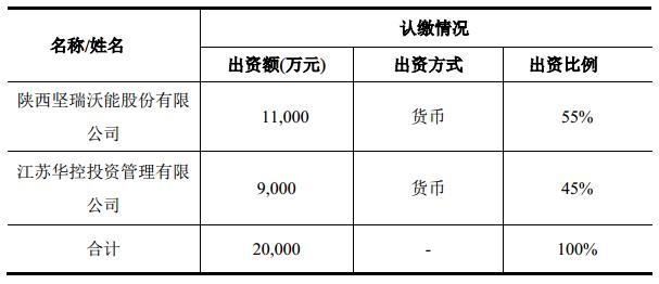 坚瑞沃能拟与江苏华控成立合资公司 帮助湖南沃特玛恢复生产