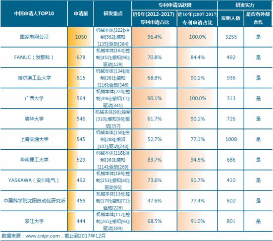 工业机器人专利申请TOP10 本土企业研发实力最强的竟是它?