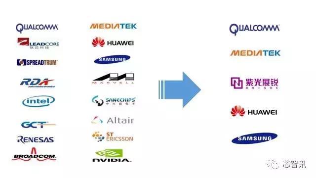 一夜之间5G芯片格局巨变:天下五分,中国已有其三!但竞争仍在继续!