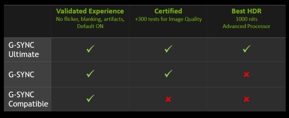 NVIDIA官方认证:2款华硕Freesync显示器加入G-Sync兼容阵营