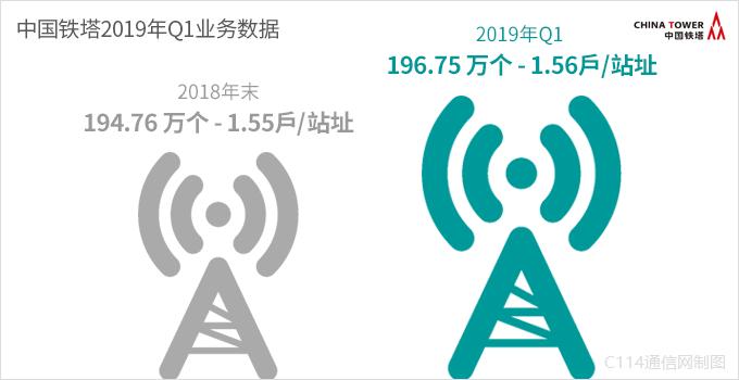 中国铁塔Q1营收稳步增长:可为运营商5G建设提供更好帮助