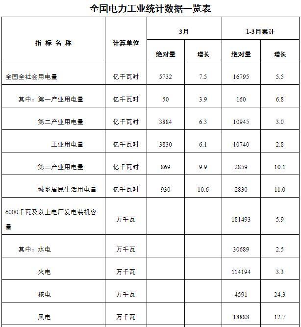 1-3月全国电力工业统计数据:6000千瓦及以上水电厂发电装机30689万千瓦