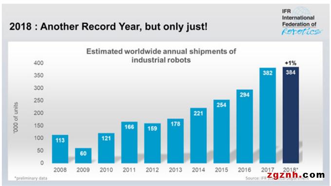 2018年工业机器人销量同比仅增长1% 汽车行业不给力拖累需求