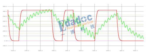 几MHz的低速信号也能出问题?