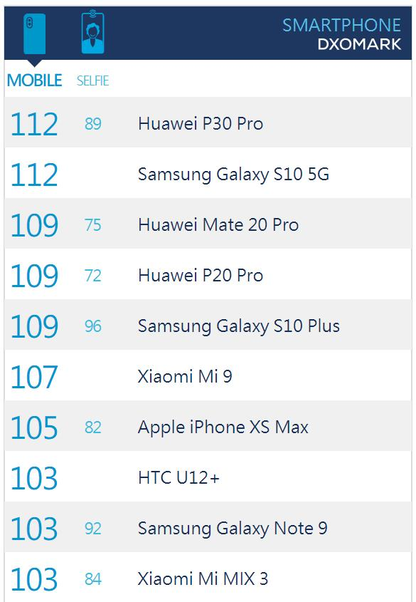 DxO排行榜上两年间的区别,竟是手机拍照的巨大进步!
