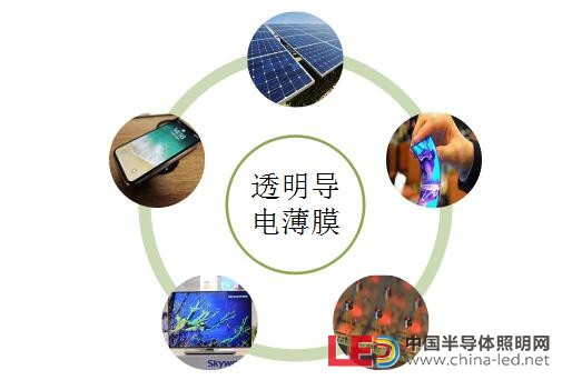 一文了解透明导电薄膜材料ITO