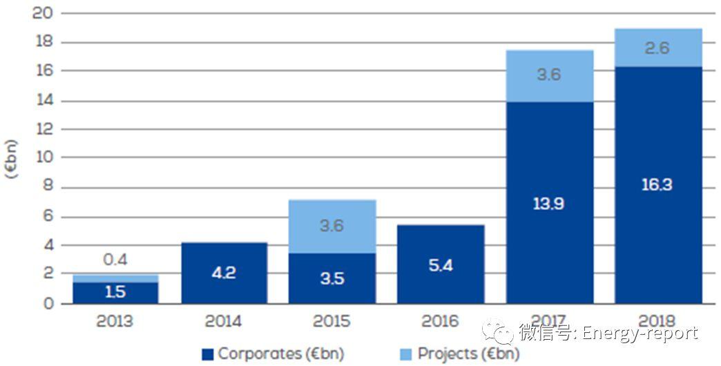 投融资趋势2018—欧洲风电行业2018