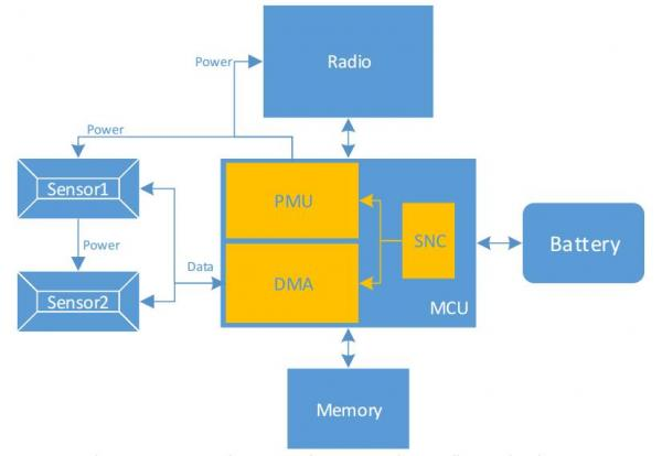 传感器节点控制器助力未来连网传感器