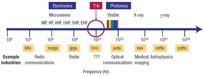 利用高激发的里德堡态原子实现高速太赫兹成像系统