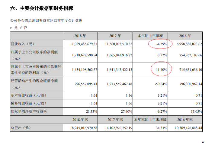 """被""""买爆""""了的大族激光:去年第一大支柱业务下滑23% 研发投入10亿元"""