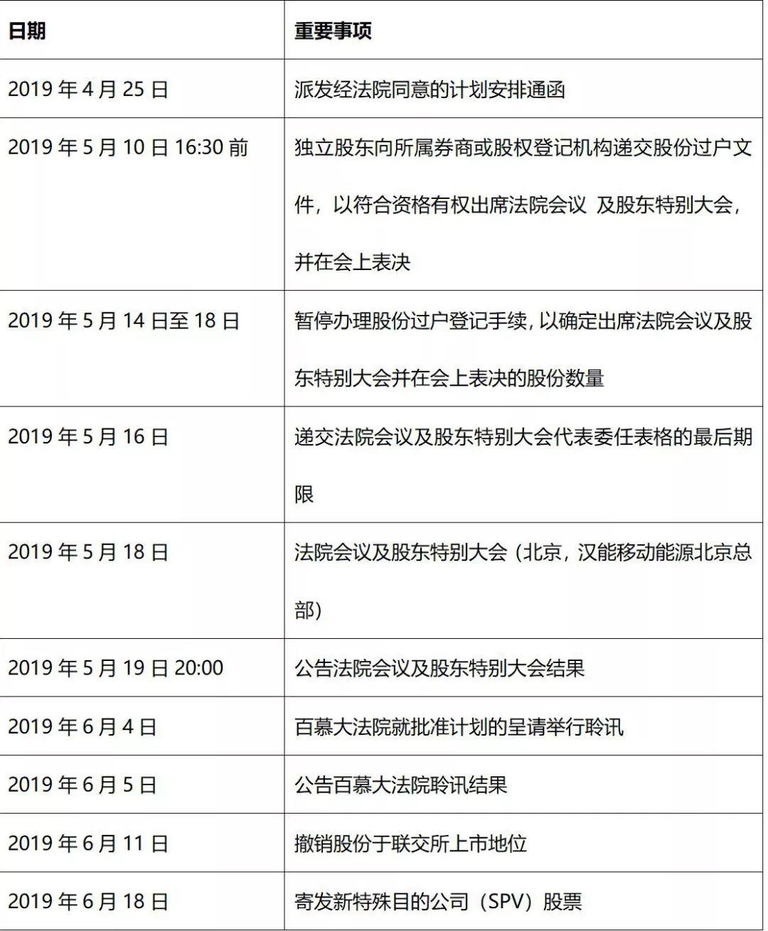 """汉能公布私有化""""时间表"""",回A再进一步"""