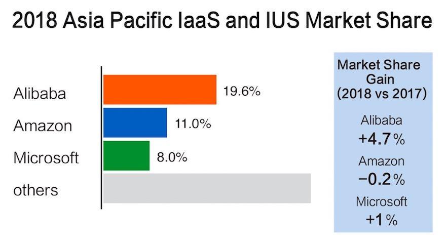 阿里云亚太市场份额第一 超过亚马逊和微软总和