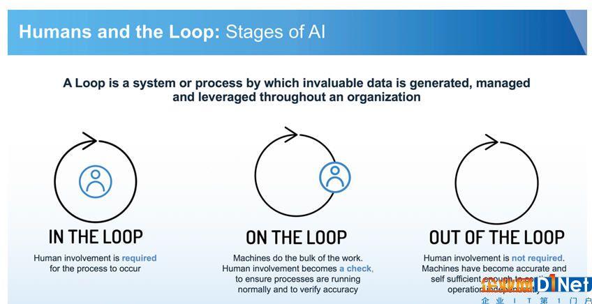 政府部门通往人工智能的发展之路