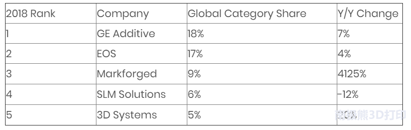Context报告:2019年工业3D打印机的出货量将提高25%