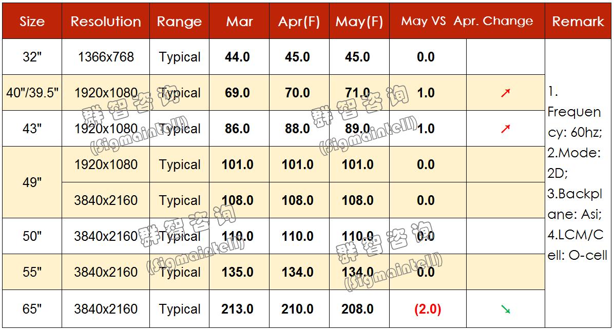 2019年4月TV面板价格风向标(下旬版)