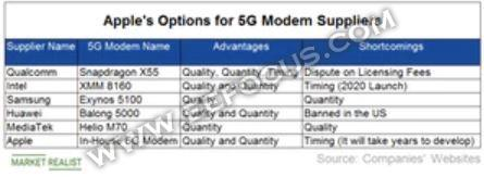 英特尔终于扔掉了不赚钱的5G调制解调器业务,最开心的却是高通?
