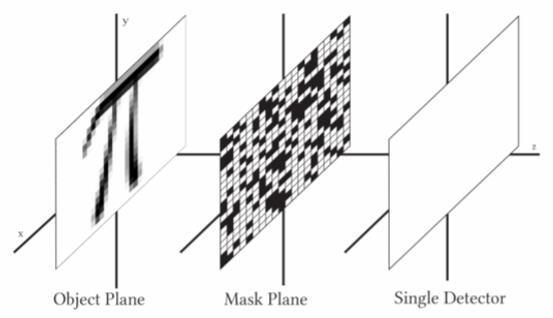 革命性的太赫兹单像素成像重建技术,填补太赫兹盲点