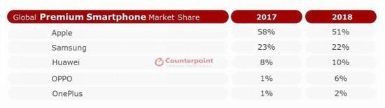 高端智能手机市场份额排名:华为第三,OPPO第四