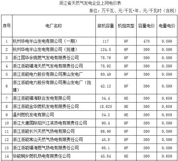 浙江调整天然气发电机组上网电价