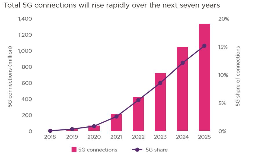 智能连接:5G时代来临 一切将会改变