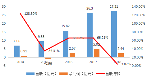 华灿光电财报:营收增长,净利润下降