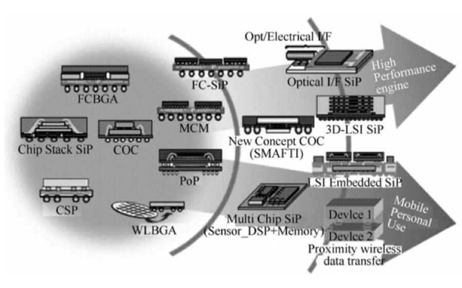 电子产品无Pb制程的工艺可靠性问题