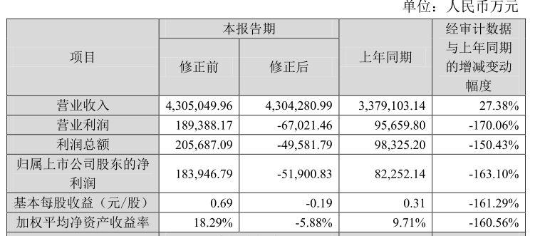 欧菲光净利下修逾23亿 又一白马股跌停