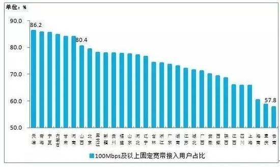 拖后腿了!工信部信息显示,已有73%的市民用上百兆宽带