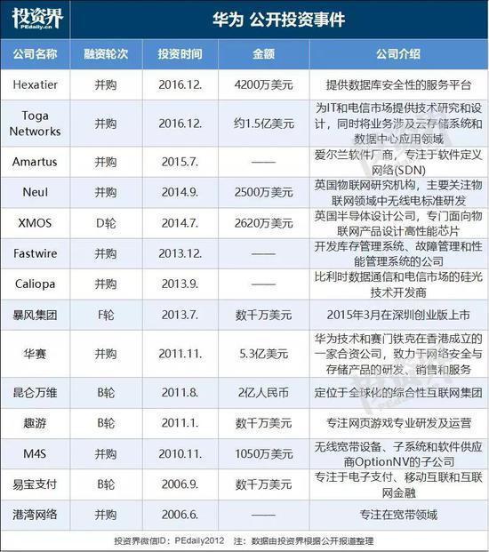 注册资本7亿人民币 华为成立创投公司!