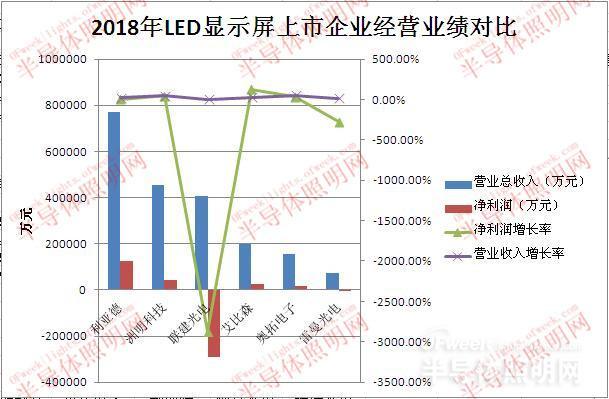 國內六大LED顯示屏上市公司經營情況分析