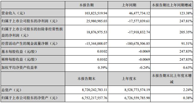 首航节能2018净利润同比下降781.58%
