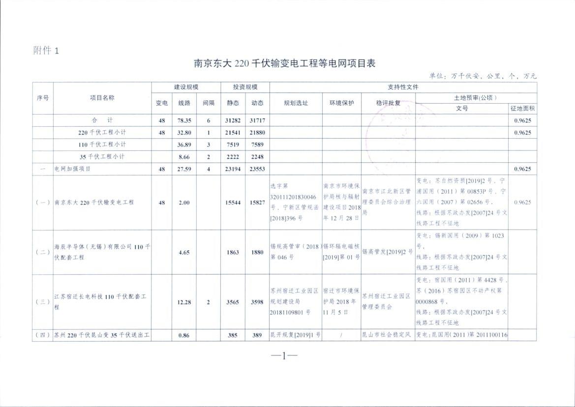 江苏核准南京东大220千伏输变电工程等10项电网项目