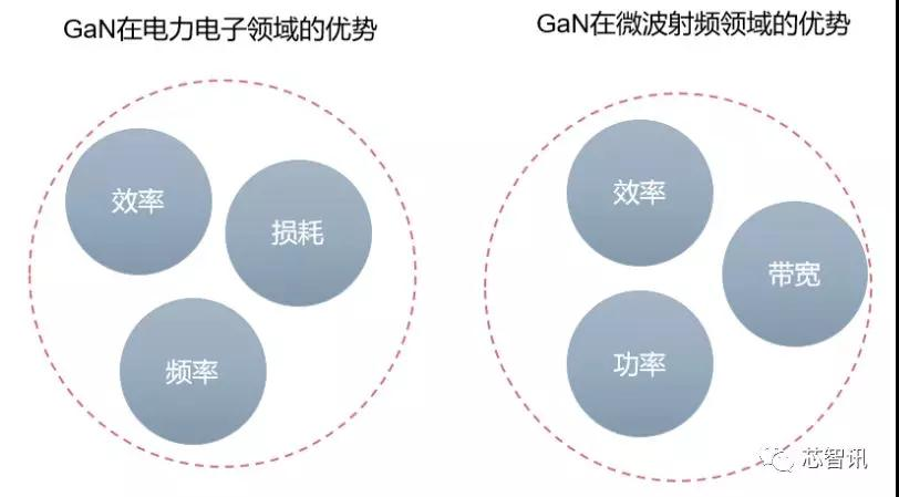 5G应用关键材料 一文看懂GaN产业链!