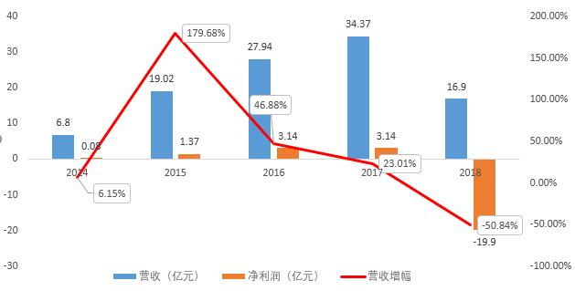 珈伟新能2018年财报,光伏行业怎么样了