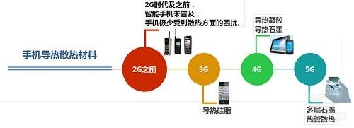 """5G到来,智能手机的""""热量""""该何去何从?"""