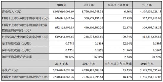 厨电市场破局者华帝:2018年净利润逆势增长33%