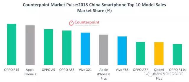 2018年中国和全球十大畅销机型:全球市场苹果独占6席!