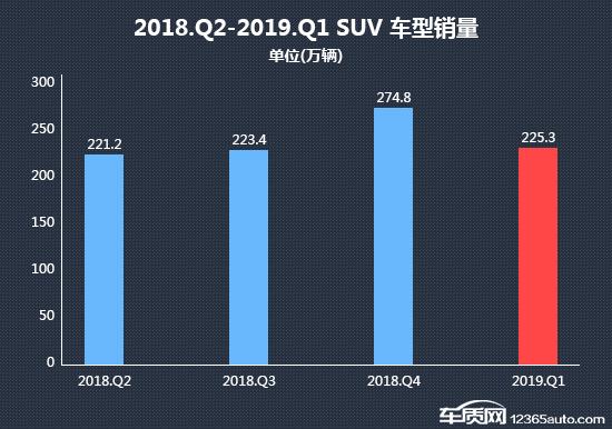 2019年一季度热销SUV投诉销量比排行