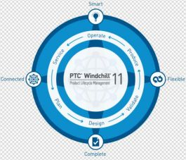探秘PTC 解读IoT