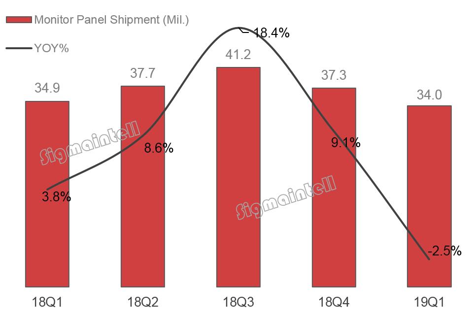 2019Q1全球显示器面板市场总结:需求低迷 大尺寸化加速 竞争格局稳中有变