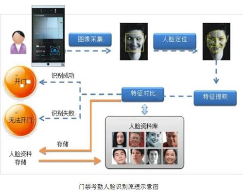 为何智能化人脸识别门禁倍受青睐?