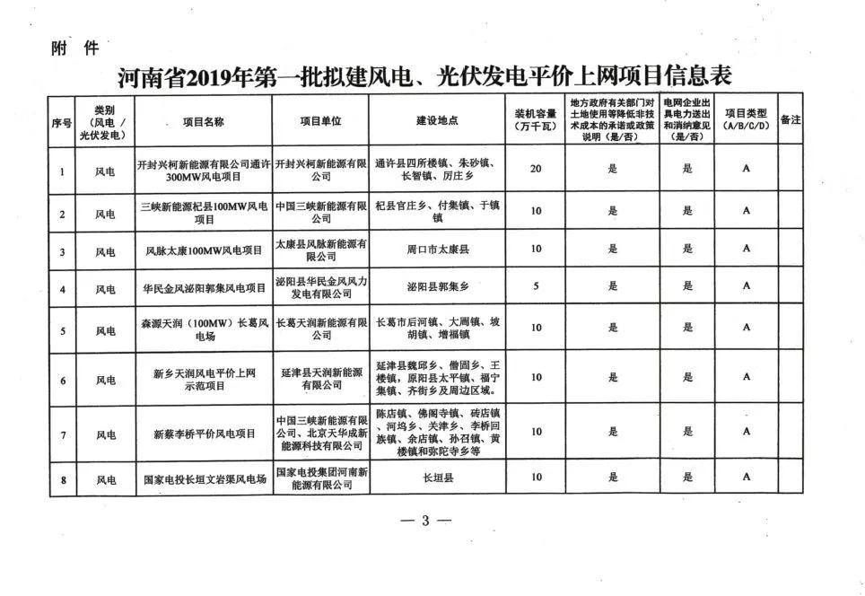 1.1GW!河南公示2019首批光伏平价项目报告