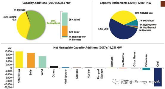 可再生能源数据书2017—包括储能和电动汽车数据和趋势